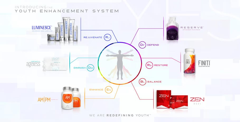 Instantly Ageless Jeunesse Anti Aging Product Line